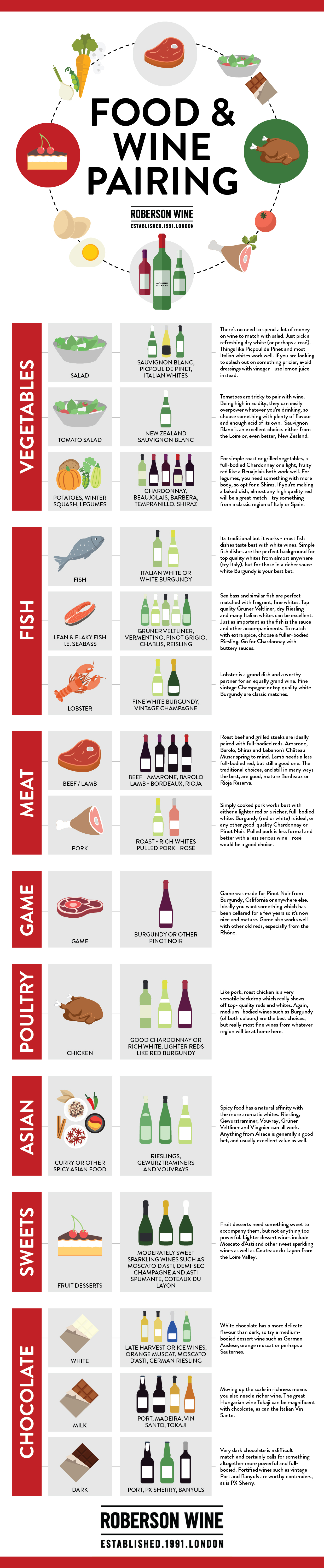 Chart on how to pair wine with food